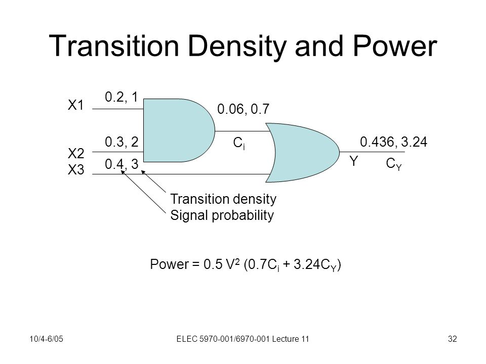10/4-6/05ELEC 5970-001/6970-001 Lecture 1132 Transition Density and Power X1 X2 X3 0.2, 1 0.3, 2 0.4, 3 0.06, 0.7 0.436, 3.24 Transition density Signal probability Y CiCi CYCY Power = 0.5 V 2 (0.7C i + 3.24C Y )