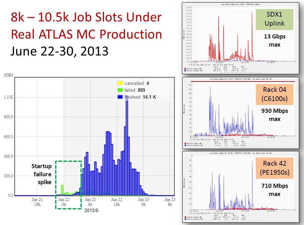 8k – 10.5k Job Slots Under Real ATLAS MC Production June 22-30, 2013 Rack 04 (C6100s) Rack 42 (PE1950s) SDX1 Uplink 13 Gbps max 930 Mbps max 710 Mbps max Startup failure spike