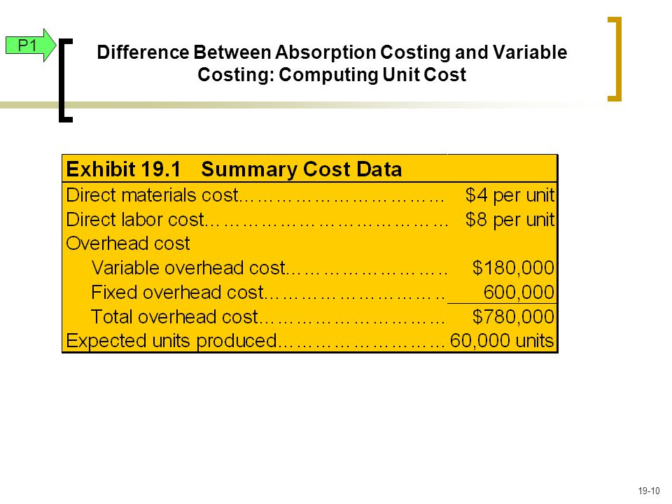 Difference Between Absorption Costing and Variable Costing: Computing Unit Cost P1 19-10
