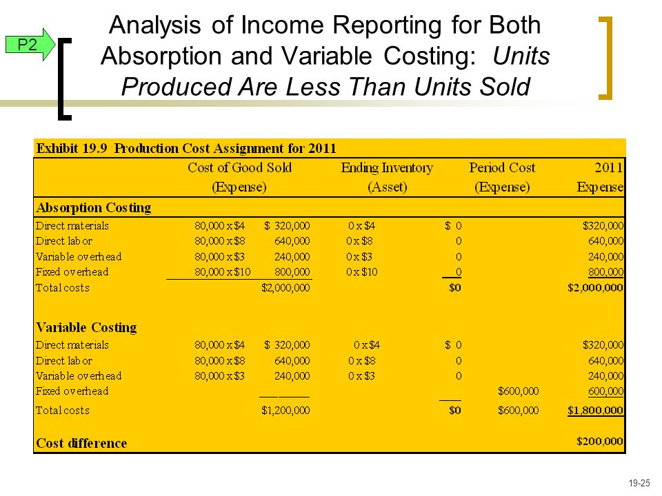 Analysis of Income Reporting for Both Absorption and Variable Costing: Units Produced Are Less Than Units Sold P2 19-25