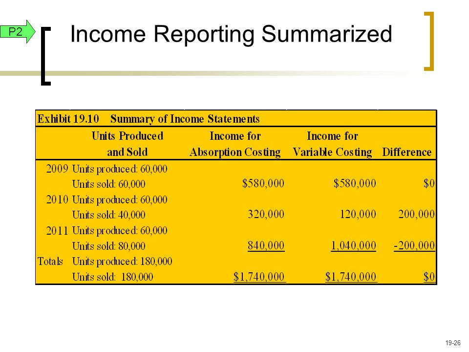 Income Reporting Summarized P2 19-26