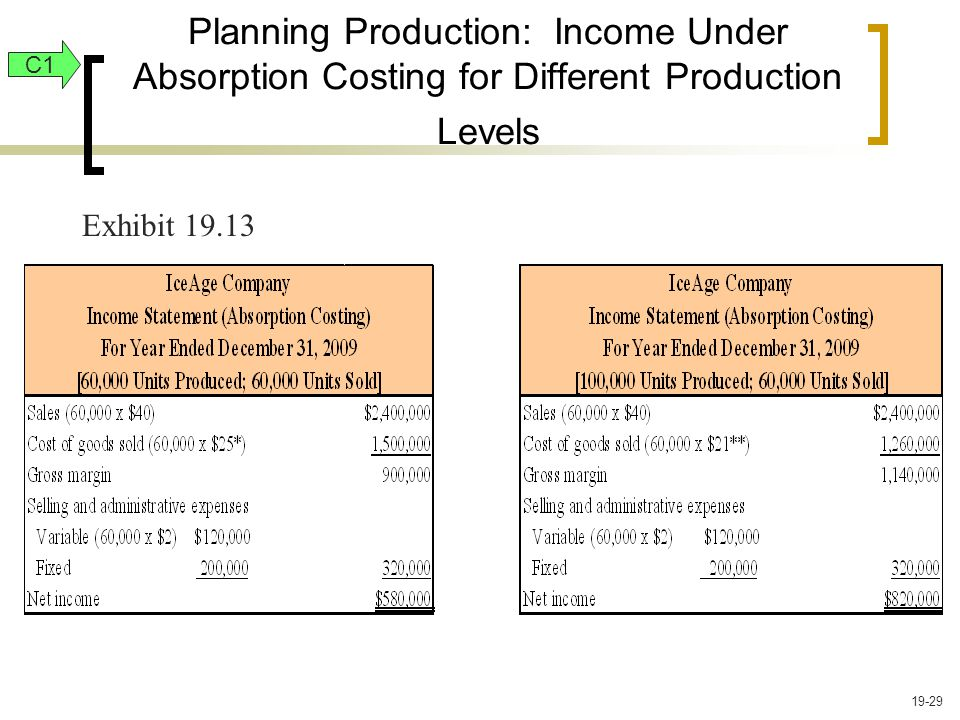 Planning Production: Income Under Absorption Costing for Different Production Levels C1 Exhibit 19.13 19-29