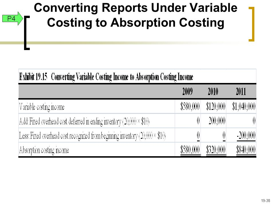 Converting Reports Under Variable Costing to Absorption Costing P4 19-38