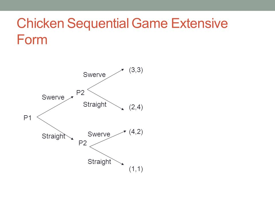 Chicken Sequential Game Extensive Form P1 Swerve Straight P2 (3,3) (2,4) (4,2) (1,1) Swerve Straight Swerve Straight