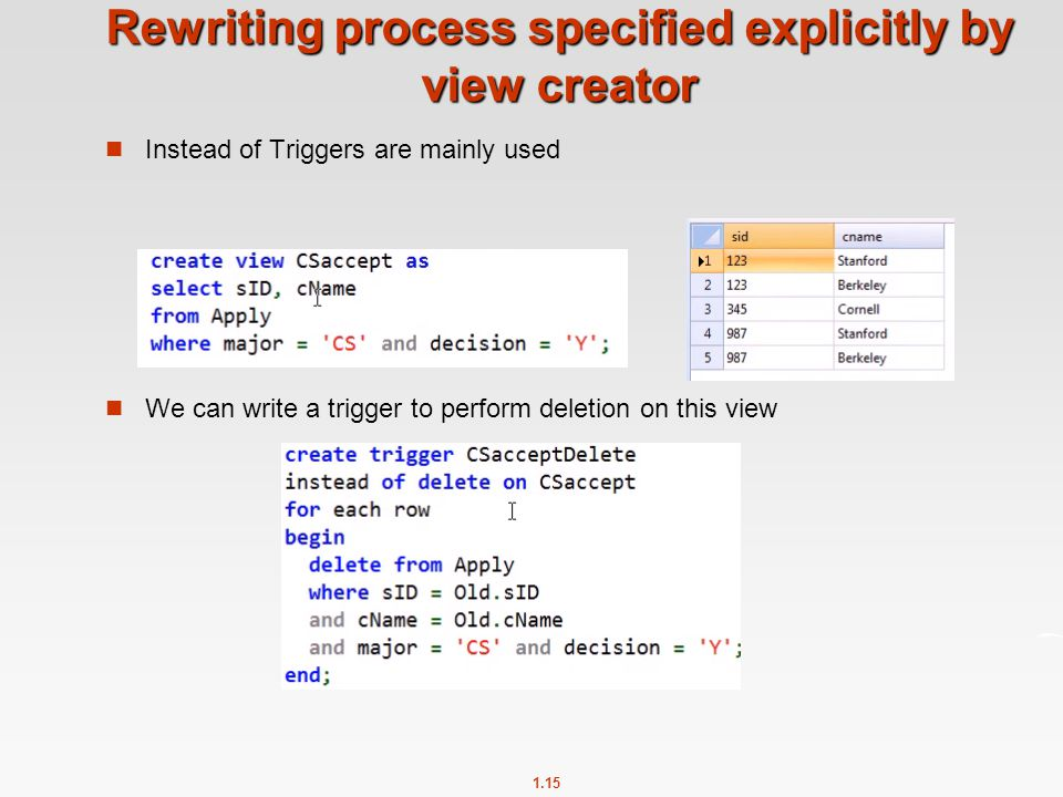 1.15 Rewriting process specified explicitly by view creator Instead of Triggers are mainly used We can write a trigger to perform deletion on this view