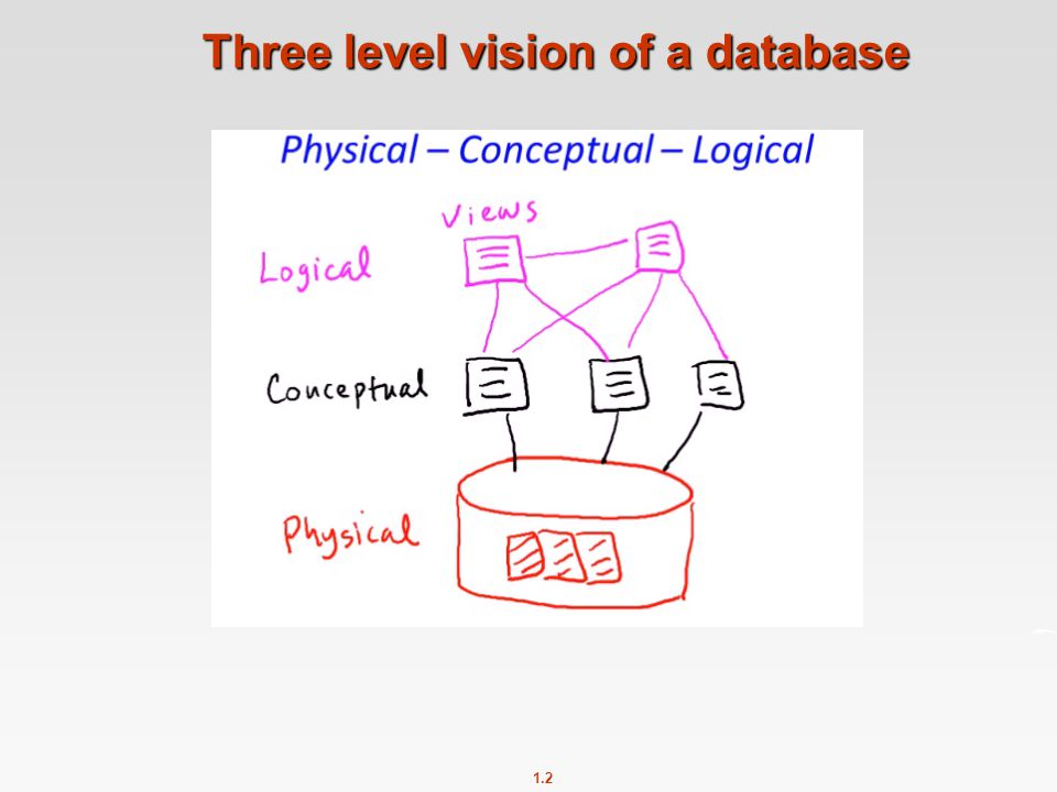 1.2 Three level vision of a database