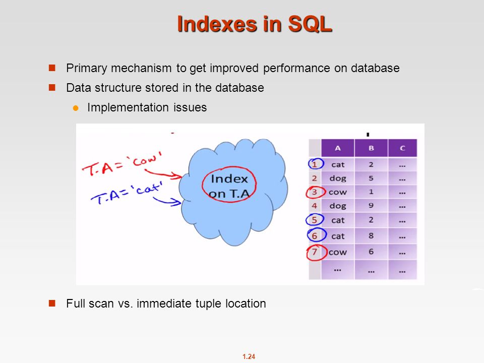 1.24 Indexes in SQL Primary mechanism to get improved performance on database Data structure stored in the database Implementation issues Full scan vs.