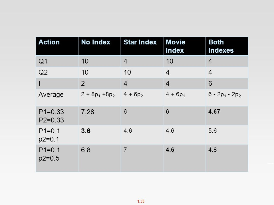 1.33 ActionNo IndexStar IndexMovie Index Both Indexes Q1104 4 Q210 44 I2446 Average 2 + 8p 1 +8p 2 4 + 6p 2 4 + 6p 1 6 - 2p 1 - 2p 2 P1=0.33 P2=0.33 7.28 664.67 P1=0.1 p2=0.1 3.6 4.6 5.6 P1=0.1 p2=0.5 6.8 74.64.8