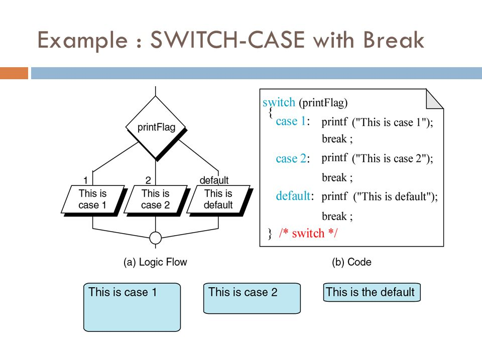 Example : SWITCH-CASE with Break