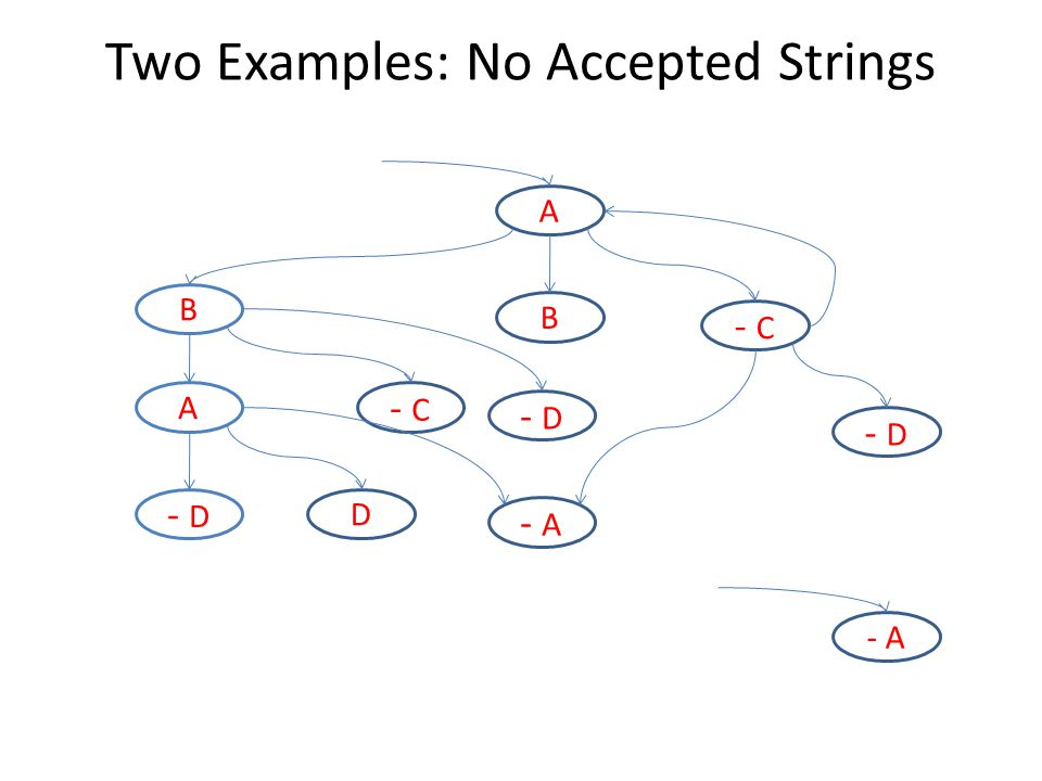 A B - C B A D - D - A - D Two Examples: No Accepted Strings - A