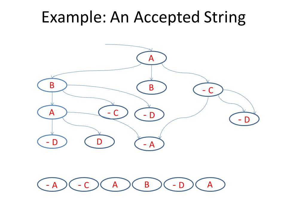 A B - C B A D - D - A - D Example: An Accepted String - D BA - C - A A