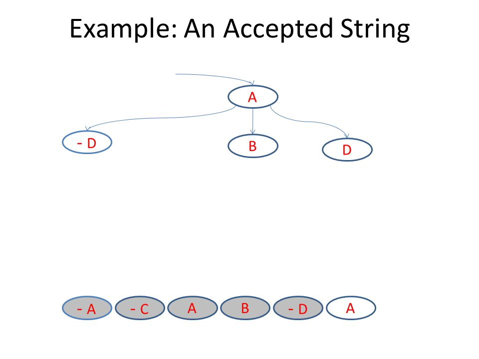 Example: An Accepted String - D BA - C - A A A B D - D