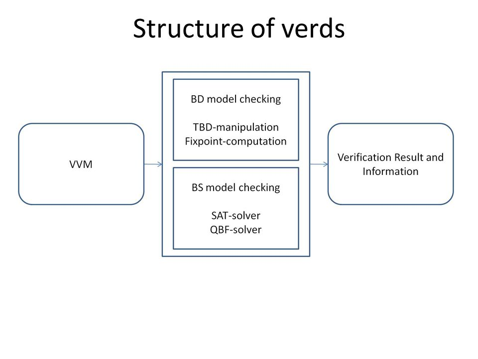 Structure of verds