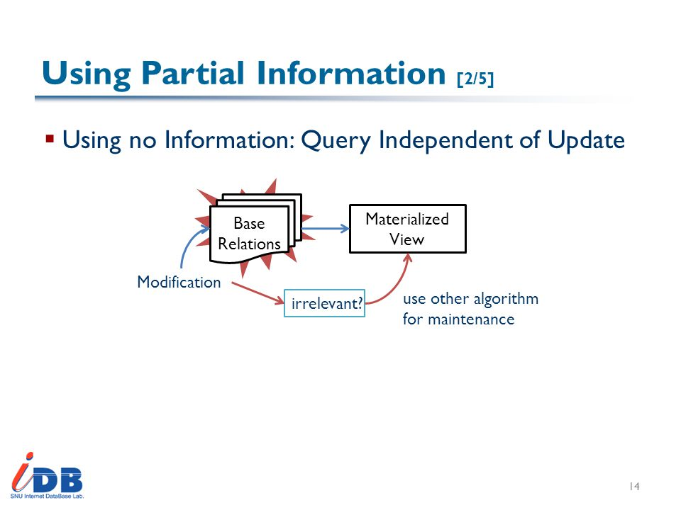 Using Partial Information [2/5]  Using no Information: Query Independent of Update 14 Materialized View Base Relations Modification irrelevant.