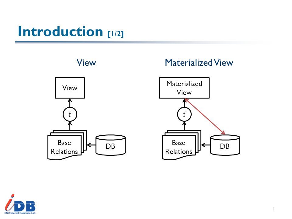 Introduction [1/2] 1 DB Base Relations f View DB Base Relations f Materialized View Materialized View