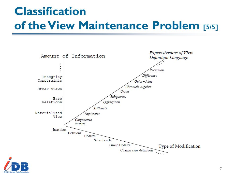 Classification of the View Maintenance Problem [5/5] 7