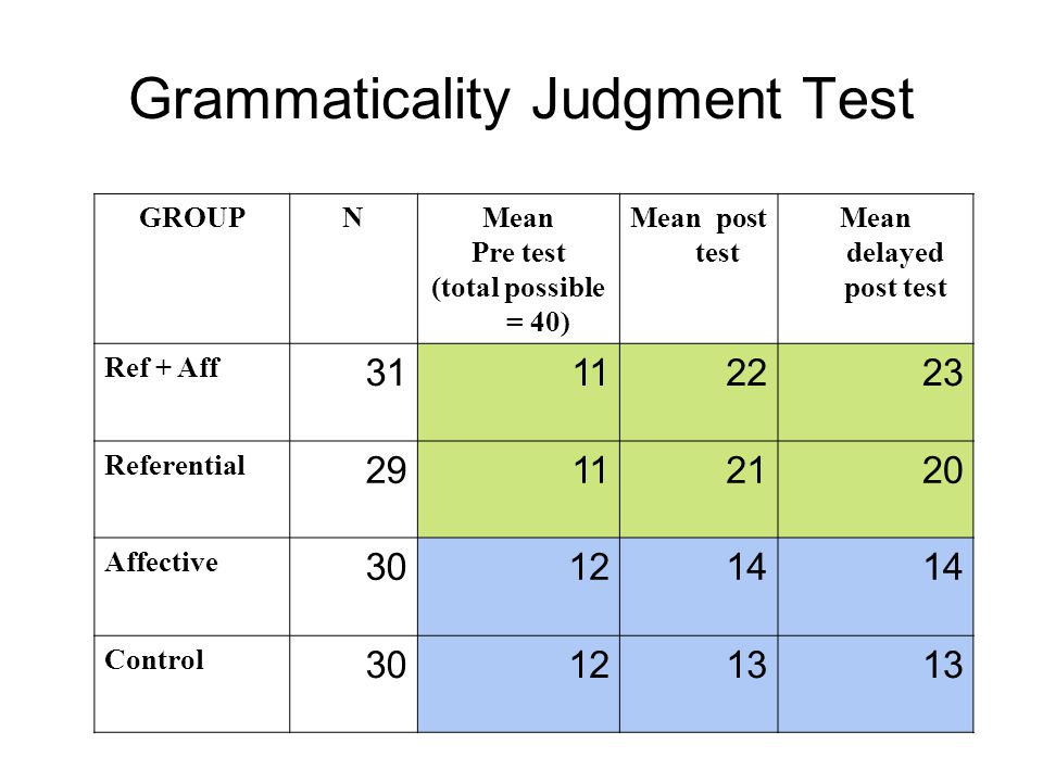 The outcome measurements ' Explicit knowledge ' = accessed when no time constraint, no/little communicative pressure –Written gap-fill test ' Implicit knowledge ' = time pressure and/or communicative pressure 1.Grammaticality Judgment Test with a time constraint (Ellis, 2005) + self-report 2.Oral tests: a) picture-based narration b) semi-structured conversation + self-report