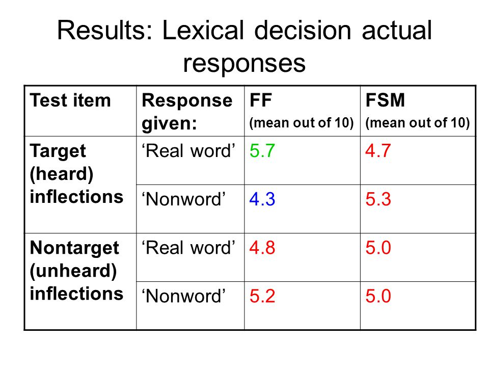 Results: Lexical decision reaction times Test itemResponse given FF (mean ms.) n=22 FSM (mean ms.) n=28 target ('heard') inflections 'Real word'8321102 'Non word'8131031 nontarget ('unheard') inflections 'Real word'932986 'Non word'9591002