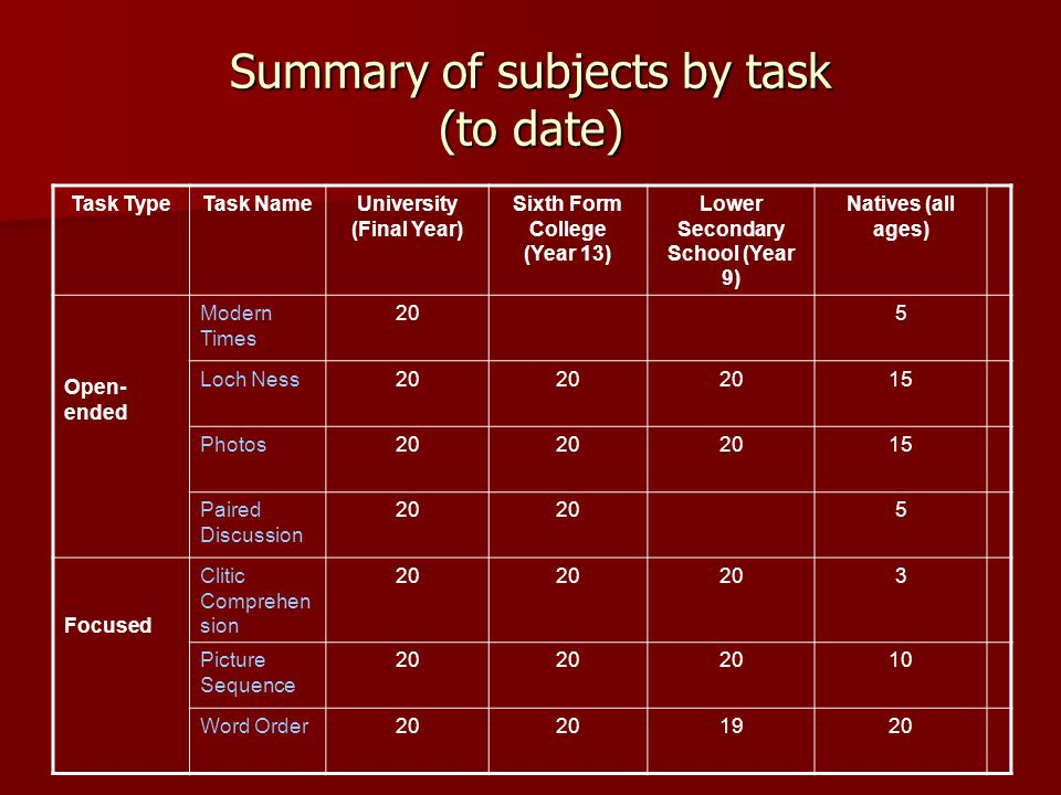 Summary of subjects by task (to date) Task TypeTask NameUniversity (Final Year) Sixth Form College (Year 13) Lower Secondary School (Year 9) Natives (all ages) Open- ended Modern Times 205 Loch Ness20 15 Photos20 15 Paired Discussion 20 5 Focused Clitic Comprehen sion 20 3 Picture Sequence 20 10 Word Order20 1920