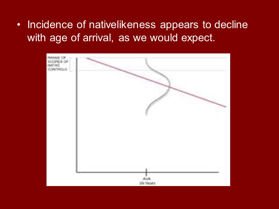 Incidence of nativelikeness appears to decline with age of arrival, as we would expect.