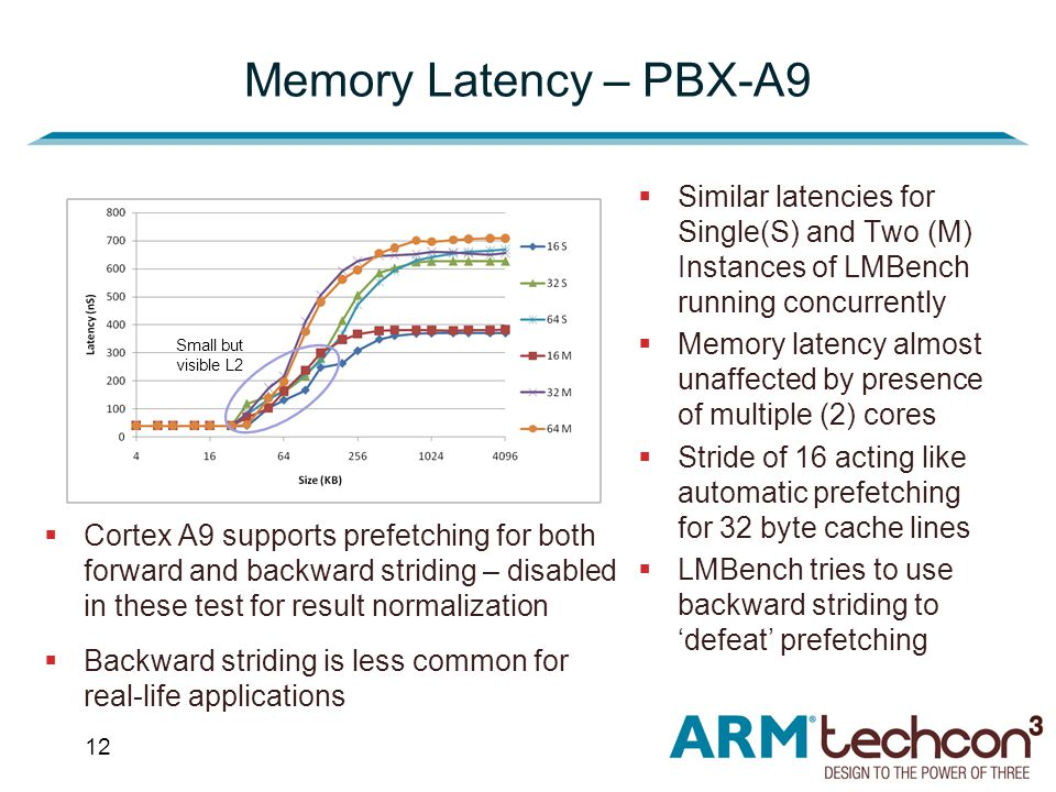 12 Memory Latency – PBX-A9  Similar latencies for Single(S) and Two (M) Instances of LMBench running concurrently  Memory latency almost unaffected by presence of multiple (2) cores  Stride of 16 acting like automatic prefetching for 32 byte cache lines  LMBench tries to use backward striding to 'defeat' prefetching  Cortex A9 supports prefetching for both forward and backward striding – disabled in these test for result normalization  Backward striding is less common for real-life applications Small but visible L2