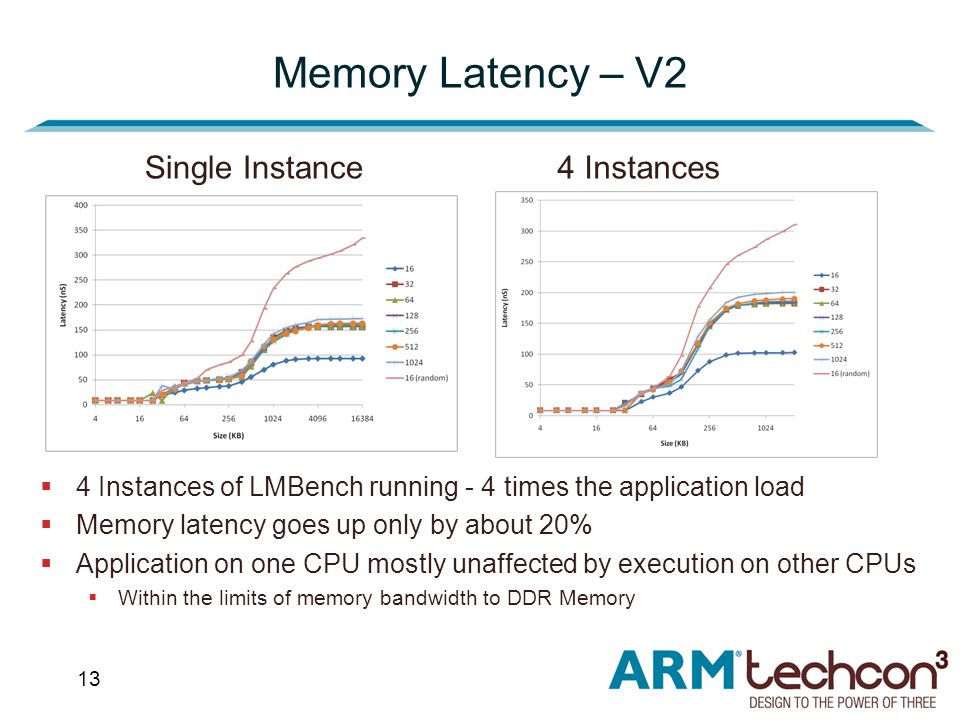 13 Memory Latency – V2  4 Instances of LMBench running - 4 times the application load  Memory latency goes up only by about 20%  Application on one CPU mostly unaffected by execution on other CPUs  Within the limits of memory bandwidth to DDR Memory Single Instance4 Instances