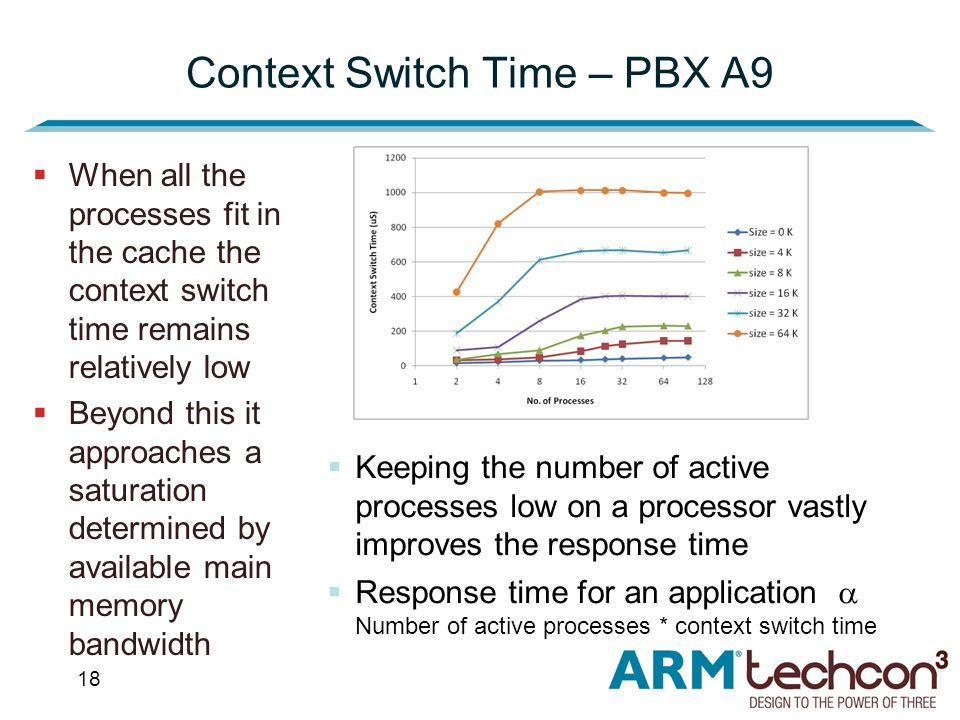 18 Context Switch Time – PBX A9  When all the processes fit in the cache the context switch time remains relatively low  Beyond this it approaches a saturation determined by available main memory bandwidth  Keeping the number of active processes low on a processor vastly improves the response time  Response time for an application  Number of active processes * context switch time