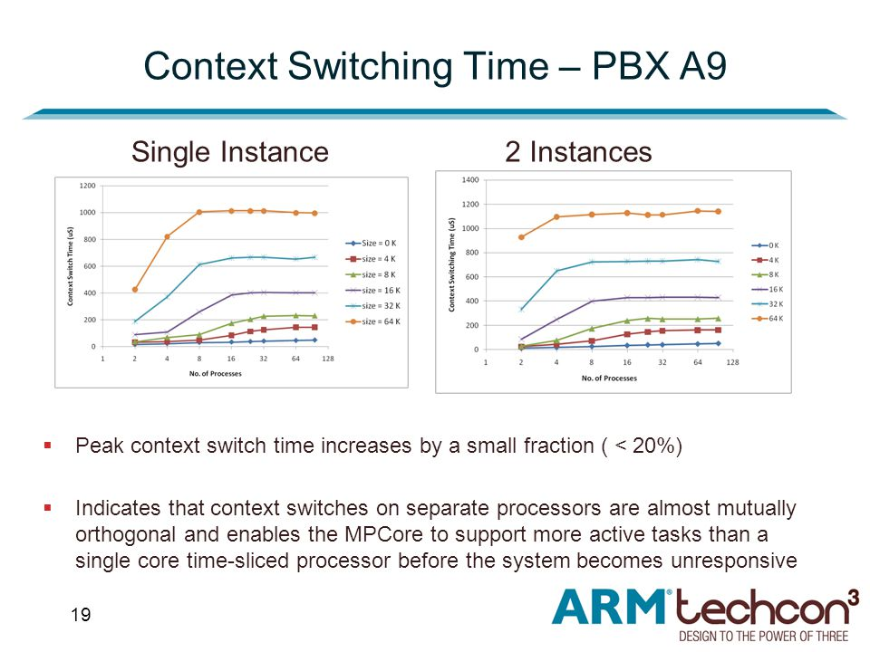 19 Context Switching Time – PBX A9  Peak context switch time increases by a small fraction ( < 20%)  Indicates that context switches on separate processors are almost mutually orthogonal and enables the MPCore to support more active tasks than a single core time-sliced processor before the system becomes unresponsive Single Instance2 Instances