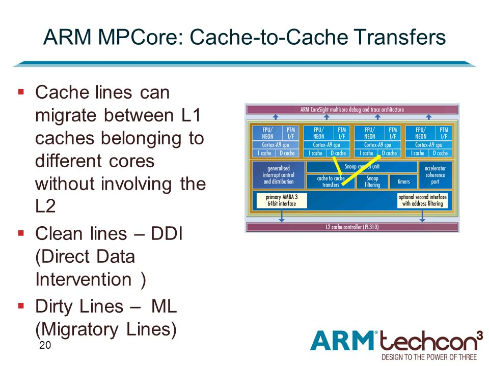 20  Cache lines can migrate between L1 caches belonging to different cores without involving the L2  Clean lines – DDI (Direct Data Intervention )  Dirty Lines – ML (Migratory Lines) ARM MPCore: Cache-to-Cache Transfers