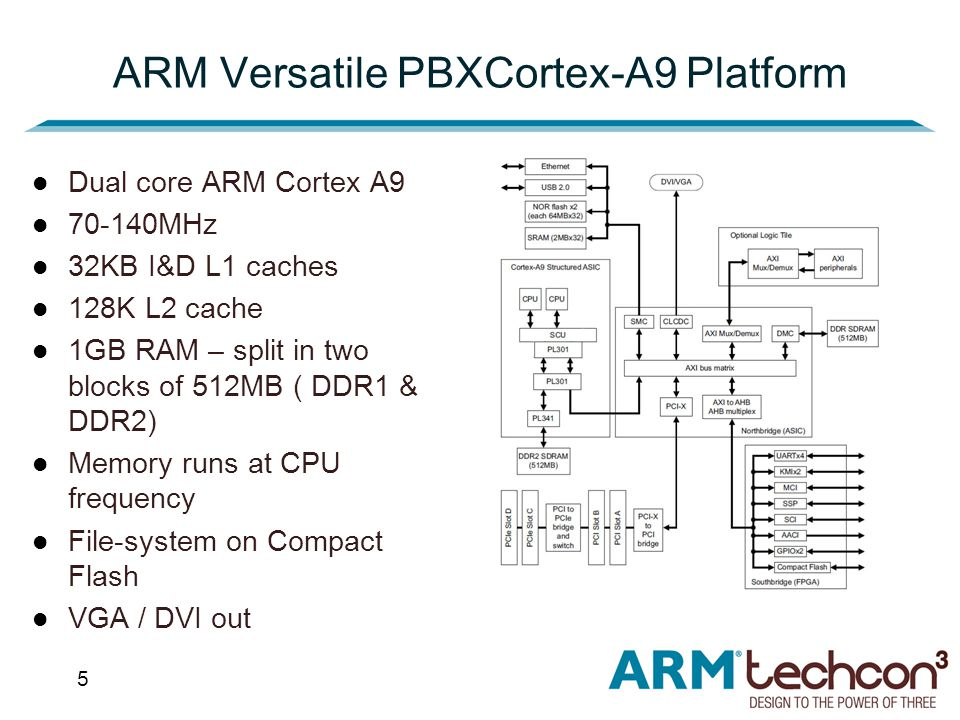 5 ARM Versatile PBXCortex-A9 Platform Dual core ARM Cortex A9 70-140MHz 32KB I&D L1 caches 128K L2 cache 1GB RAM – split in two blocks of 512MB ( DDR1 & DDR2) Memory runs at CPU frequency File-system on Compact Flash VGA / DVI out
