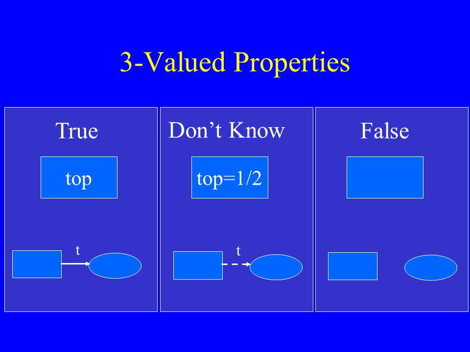 3-Valued Properties TrueFalse top t Don't Know top=1/2 t