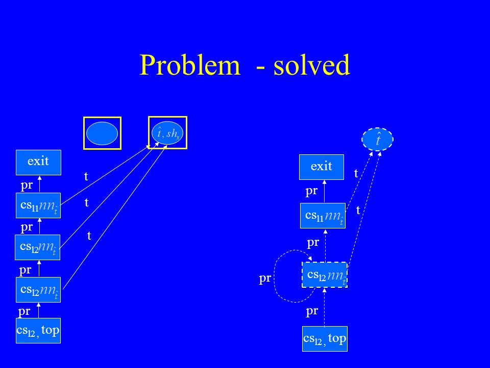 Problem - solved cs l2, top cs l2 exit pr cs l1 pr t t exit cs l1 cs l2 cs l2, top pr t t cs l2, top t