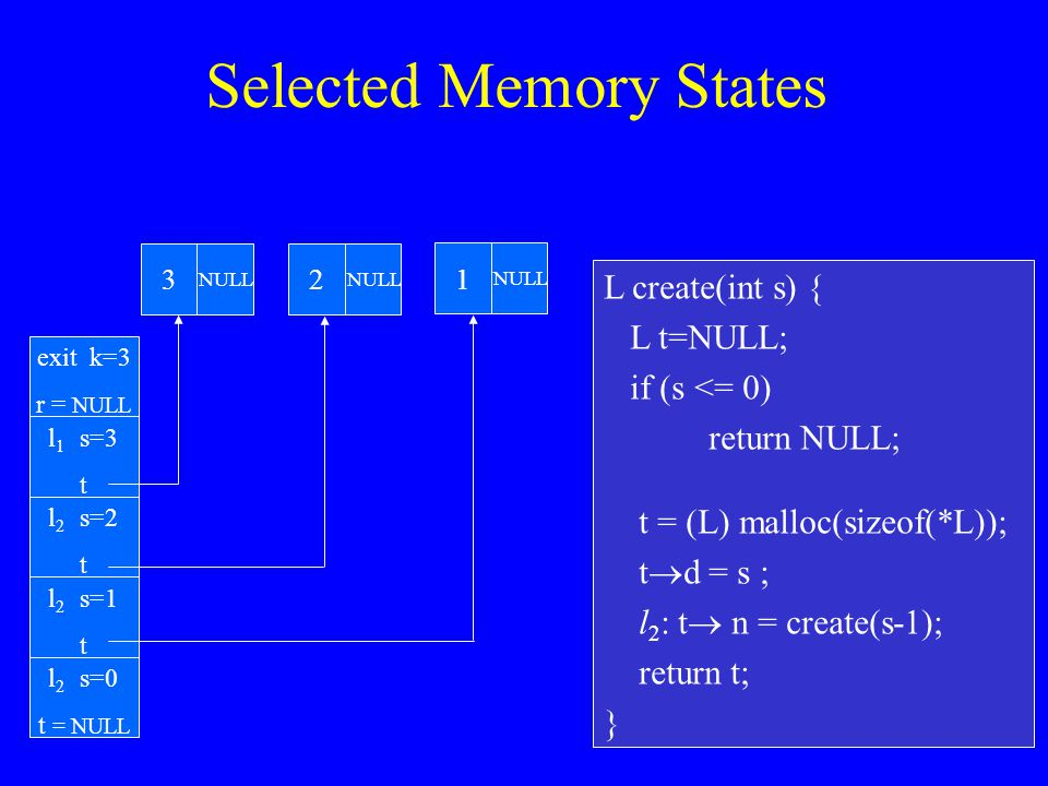 L create(int s) { L t=NULL; if (s <= 0) return NULL; t = (L) malloc(sizeof(*L)); t  d = s ; l 2 : t  n = create(s-1); return t; } l 1 s=3 t Selected Memory States l 2 s=0 t = NULL l 2 s=1 t l 2 s=2 t exit k=3 r = NULL 3 NULL 2 1