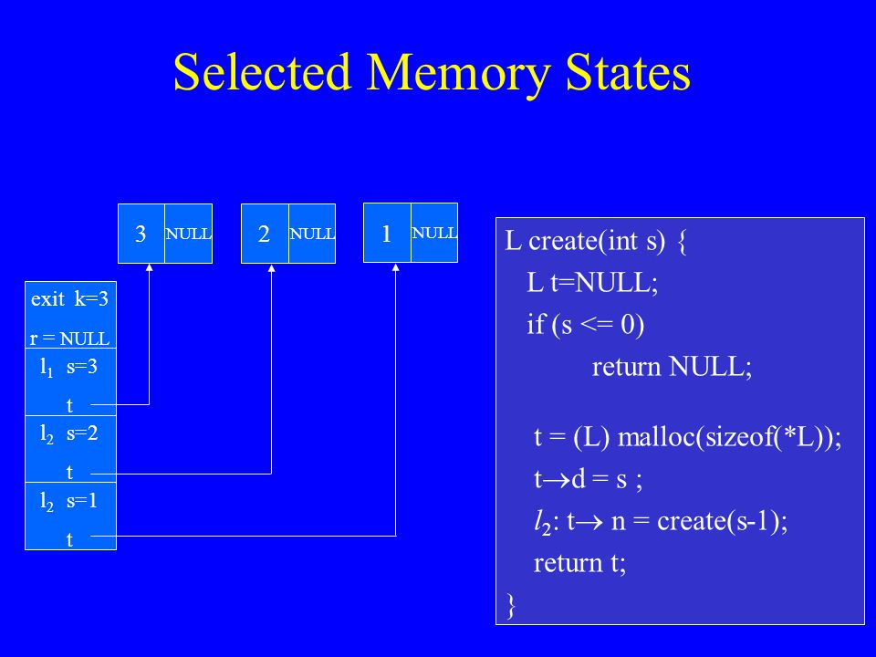 L create(int s) { L t=NULL; if (s <= 0) return NULL; t = (L) malloc(sizeof(*L)); t  d = s ; l 2 : t  n = create(s-1); return t; } l 1 s=3 t Selected Memory States l 2 s=1 t l 2 s=2 t exit k=3 r = NULL 3 NULL 2 1