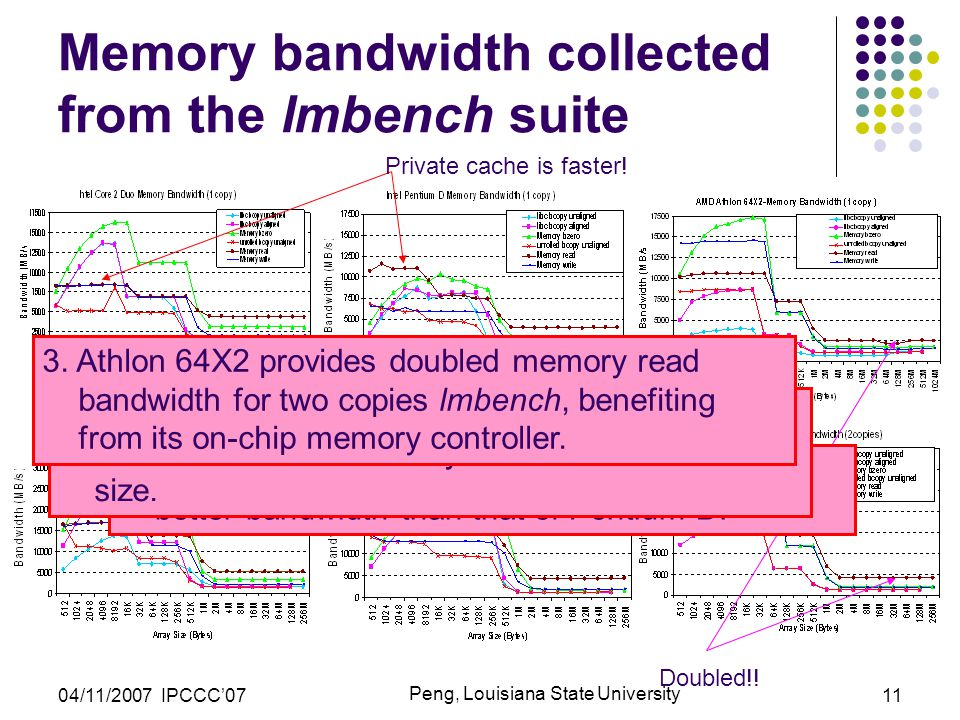 04/11/2007 IPCCC'07 Peng, Louisiana State University 11 Memory bandwidth collected from the lmbench suite Doubled!.