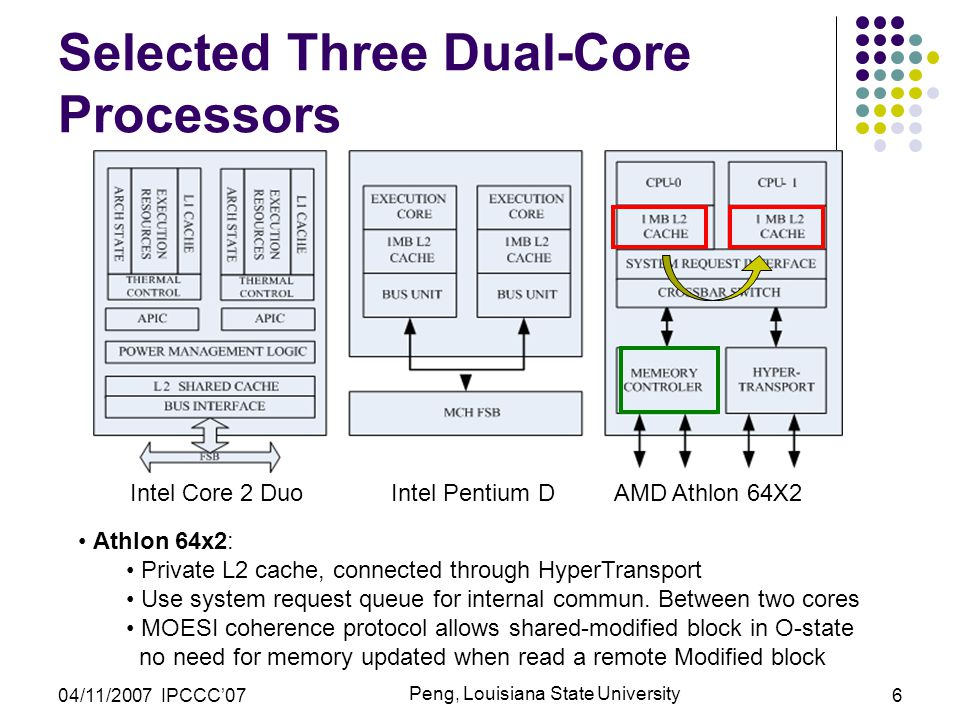 04/11/2007 IPCCC'07 Peng, Louisiana State University 6 Selected Three Dual-Core Processors Intel Core 2 Duo Intel Pentium D AMD Athlon 64X2 Athlon 64x2: Private L2 cache, connected through HyperTransport Use system request queue for internal commun.