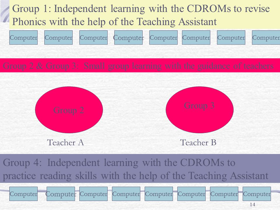 14 Computer Group 2 Group 3 Group 1: Independent learning with the CDROMs to revise Phonics with the help of the Teaching Assistant Group 2 & Group 3: Small group learning with the guidance of teachers Teacher ATeacher B Group 4: Independent learning with the CDROMs to practice reading skills with the help of the Teaching Assistant Computer