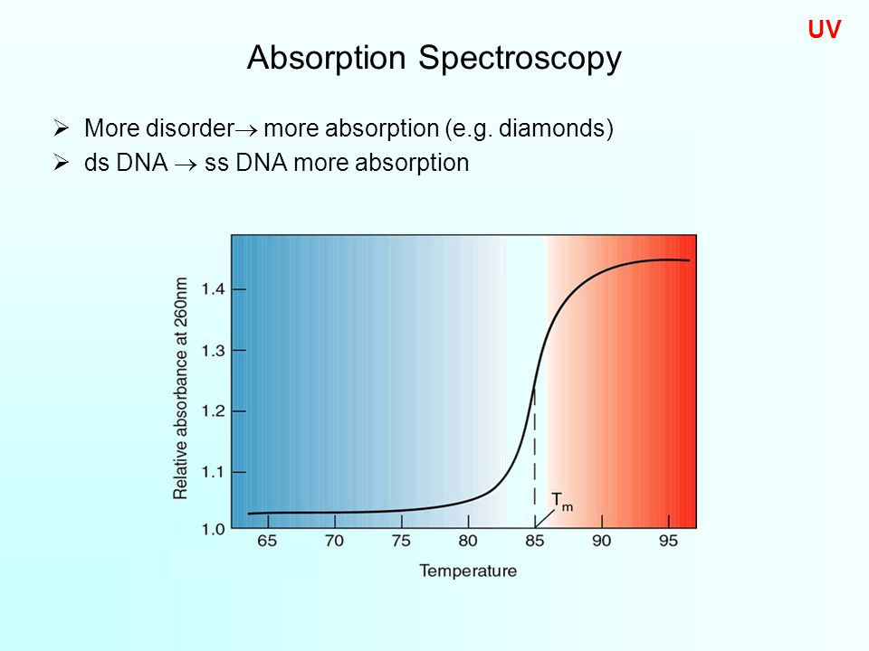  More disorder  more absorption (e.g.