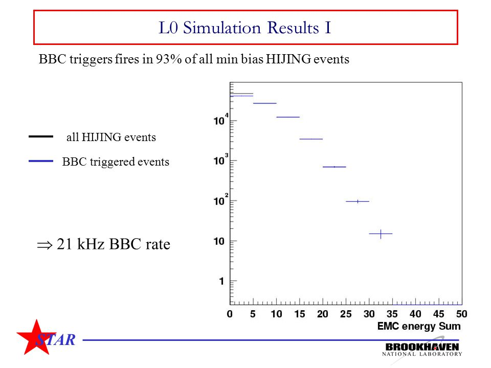 STAR L0 Simulation Results I BBC triggers fires in 93% of all min bias HIJING events BBC triggered events all HIJING events  21 kHz BBC rate