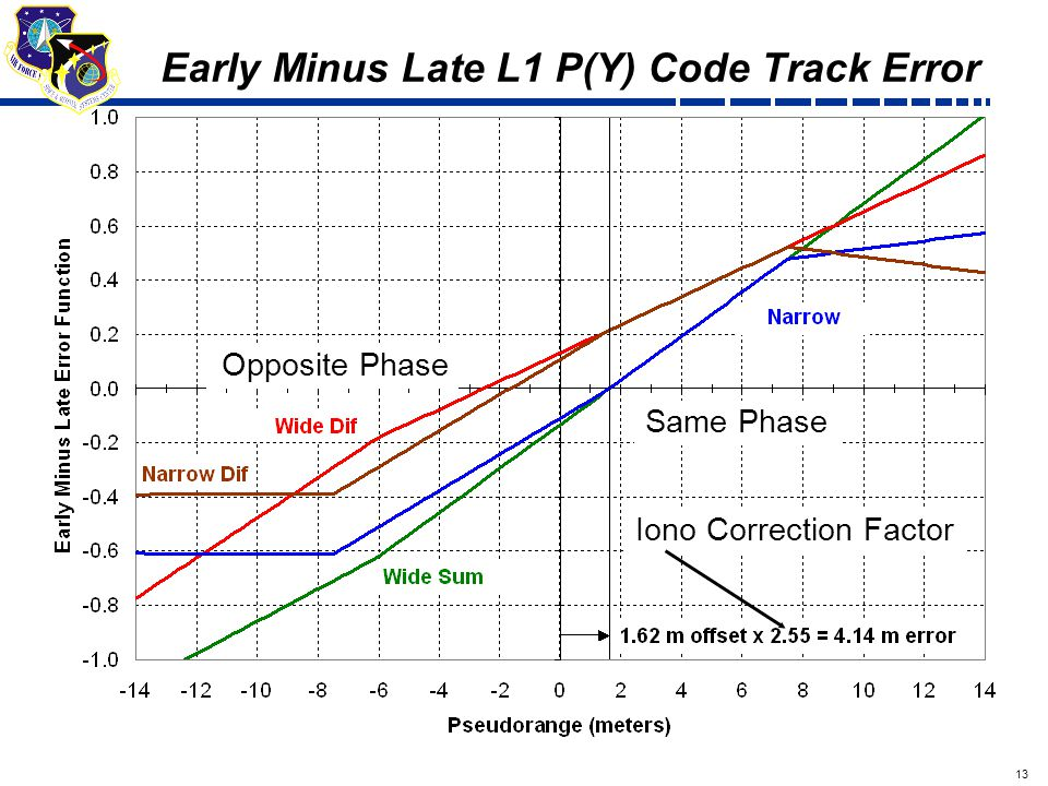 13 Draft Early Minus Late L1 P(Y) Code Track Error Same Phase Opposite Phase Iono Correction Factor