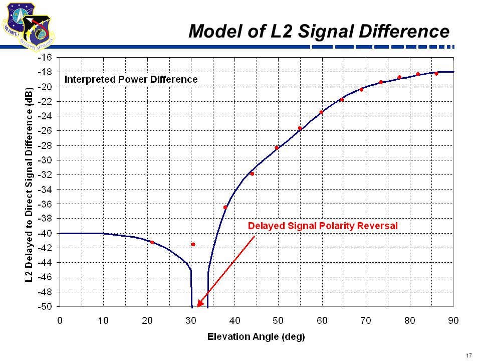 17 Draft Model of L2 Signal Difference