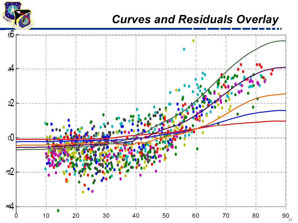 21 Draft Curves and Residuals Overlay