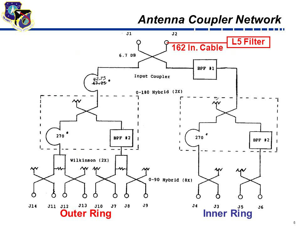 6 Draft Outer RingInner Ring L5 Filter 162 In. Cable Antenna Coupler Network