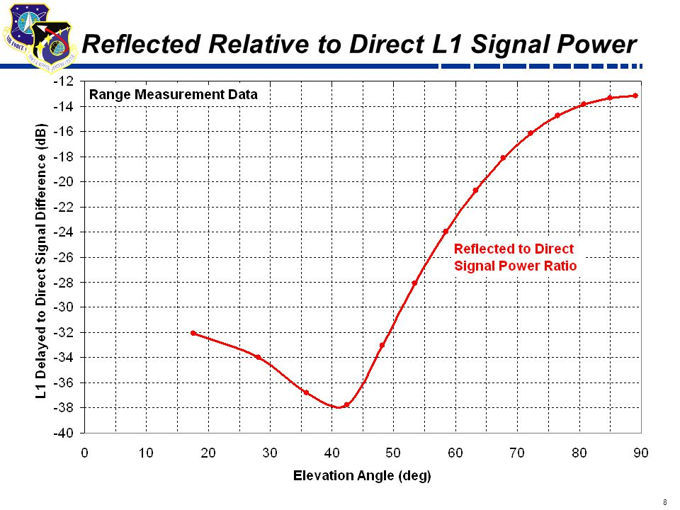 8 Draft Reflected Relative to Direct L1 Signal Power