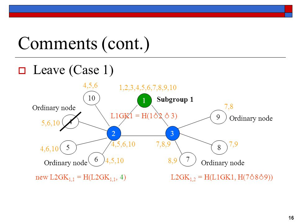 16 Comments (cont.)  Leave (Case 1) 1 23 Subgroup 1 Ordinary node 4 5 67 8 9 L1GK1 = H(1 ♁ 2 ♁ 3) new L2GK 1,1 = H(L2GK 1,1, 4) L2GK 1,2 = H(L1GK1, H(7 ♁ 8 ♁ 9)) 1,2,3,4,5,6,7,8,9,10 4,5,6,107,8,9 5,6,10 4,6,10 4,5,10 7,8 7,9 8,9 10 4,5,6