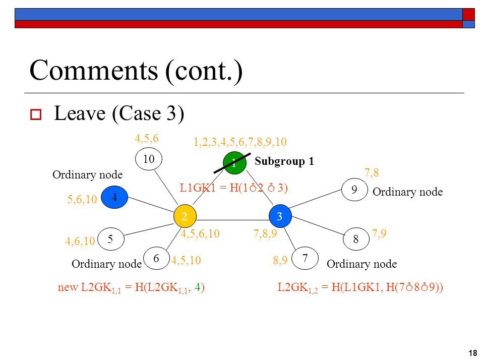 18 Comments (cont.)  Leave (Case 3) 1 23 Subgroup 1 Ordinary node 4 5 67 8 9 L1GK1 = H(1 ♁ 2 ♁ 3) new L2GK 1,1 = H(L2GK 1,1, 4) L2GK 1,2 = H(L1GK1, H(7 ♁ 8 ♁ 9)) 1,2,3,4,5,6,7,8,9,10 4,5,6,107,8,9 5,6,10 4,6,10 4,5,10 7,8 7,9 8,9 10 4,5,6