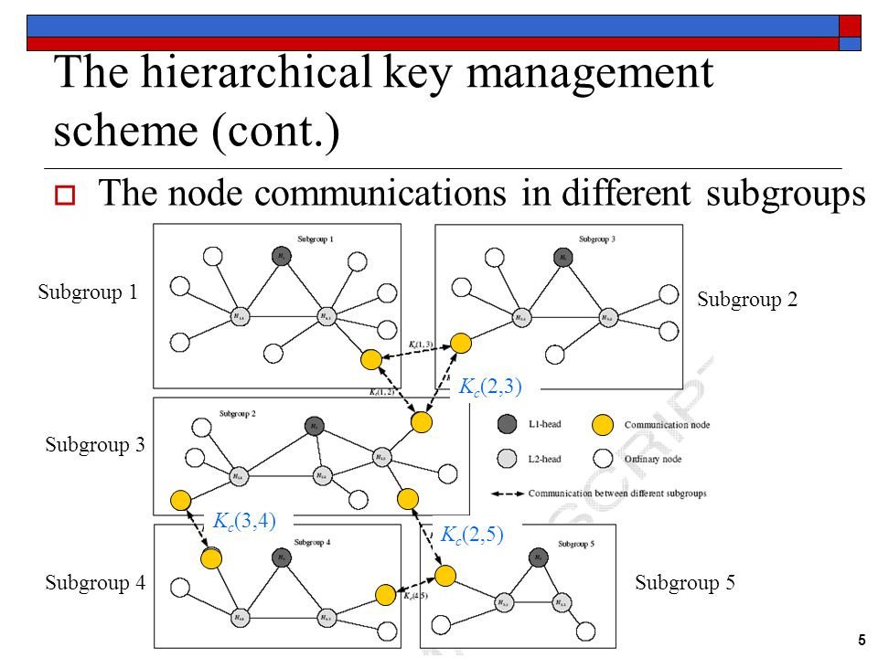 5 The hierarchical key management scheme (cont.)  The node communications in different subgroups Subgroup 1 Subgroup 3 Subgroup 4 Subgroup 2 Subgroup 5 K c (2,3) K c (2,5) K c (3,4)