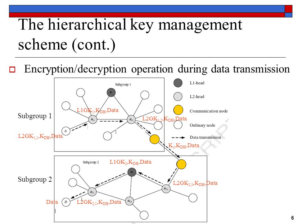 6 The hierarchical key management scheme (cont.)  Encryption/decryption operation during data transmission Subgroup 1 Subgroup 2 L2GK 1,1,K DH,Data L1GK 1,K DH,Data L2GK 1,2,K DH,Data K c,K DH,Data L2GK 2,3,K DH,Data L1GK 2,K DH,Data L2GK 2,1,K DH,DataData