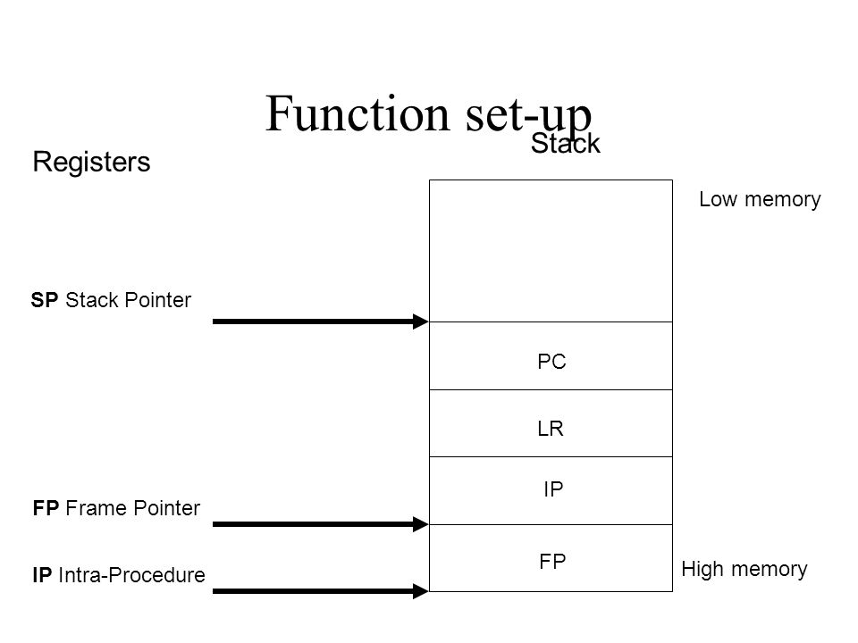 Function set-up Stack IP Intra-Procedure FP Frame Pointer FP IP LR PC SP Stack Pointer Registers High memory Low memory
