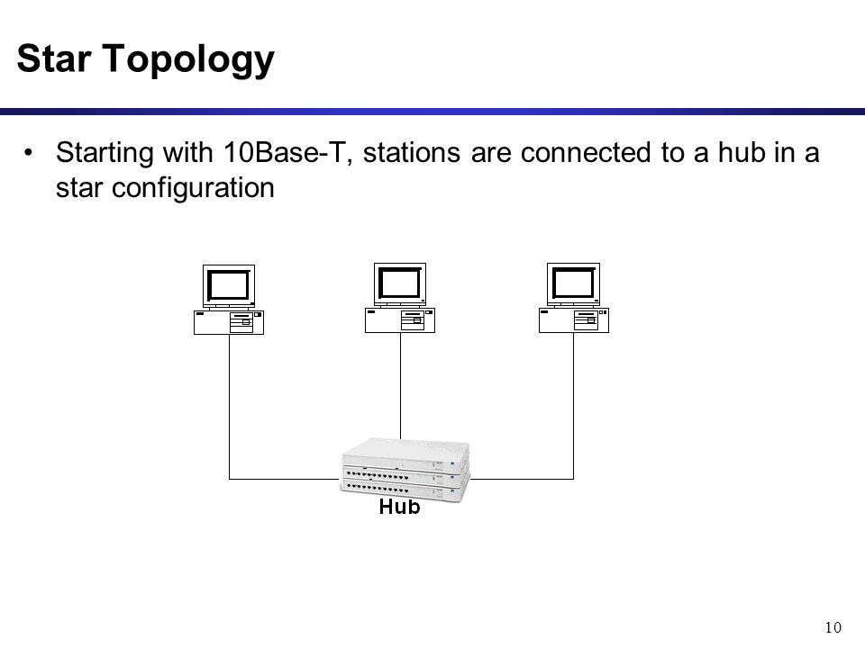 10 Starting with 10Base-T, stations are connected to a hub in a star configuration Star Topology